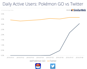 pokemon GO usage set to overtake twitter